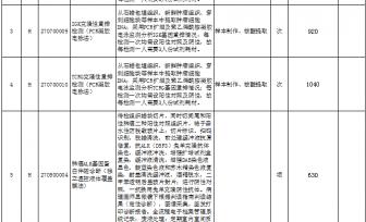 广西新增医疗服务项目价格表(第六批)