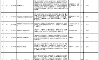 广西新增医疗服务项目价格表(第七批)