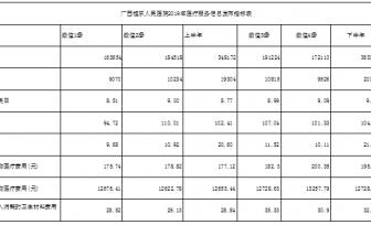 6165金莎总站2019年医疗服务信息发布指标表
