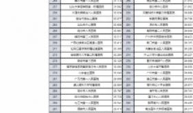 全国第77,广西第2 ,广西桂东人民医院卒中中心用硬实力为桂东地区卒中患者健康护航